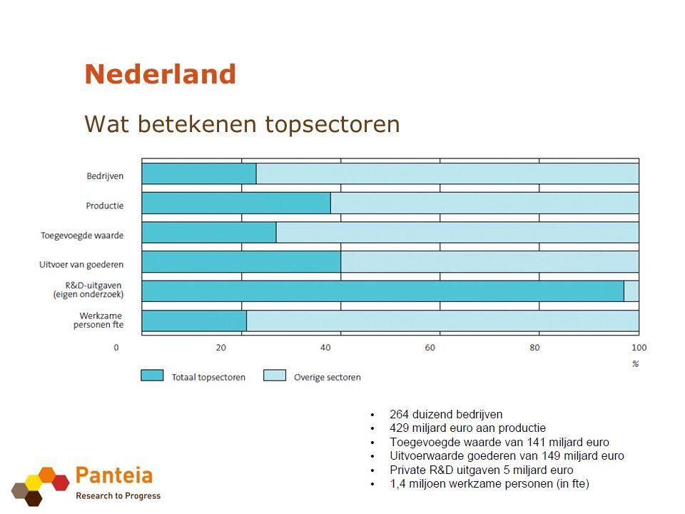 Wat betekenen topsectoren Nederland