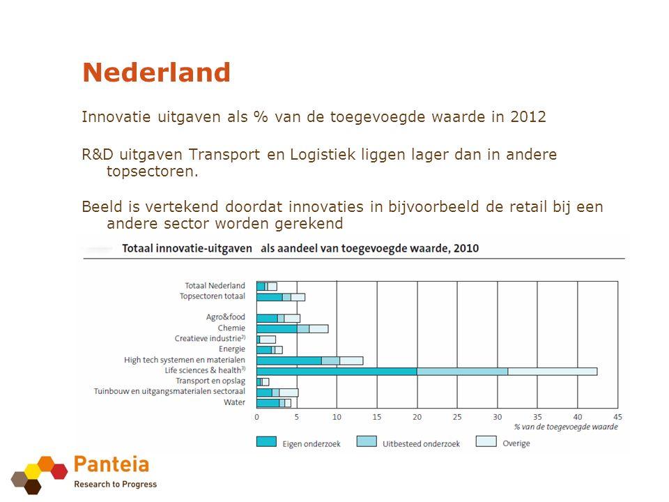Innovatie uitgaven als % van de toegevoegde waarde in 2012 R&D uitgaven Transport en Logistiek liggen lager dan in andere topsectoren.