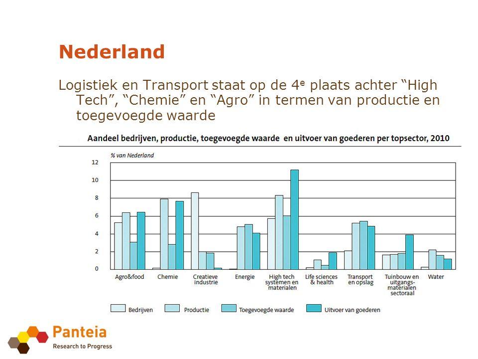 Logistiek en Transport staat op de 4 e plaats achter High Tech , Chemie en Agro in termen van productie en toegevoegde waarde Nederland