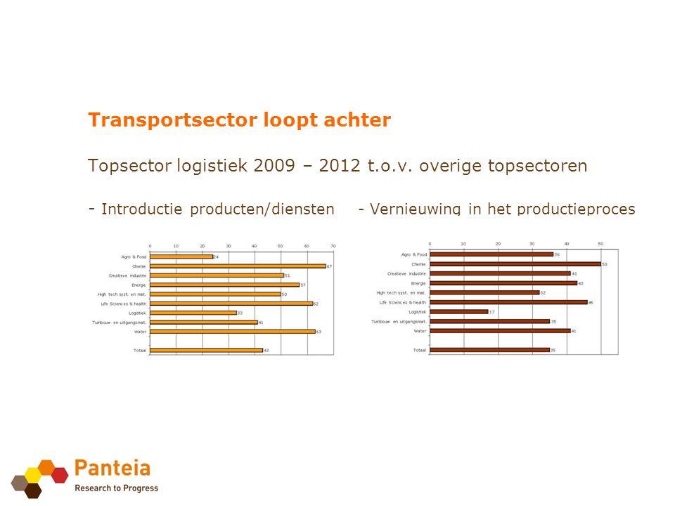 Logistiek en Transport belangrijke topsector Innovatie en R&D staan op een te laag peil.