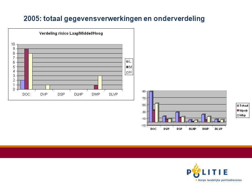 2005: totaal gegevensverwerkingen en onderverdeling