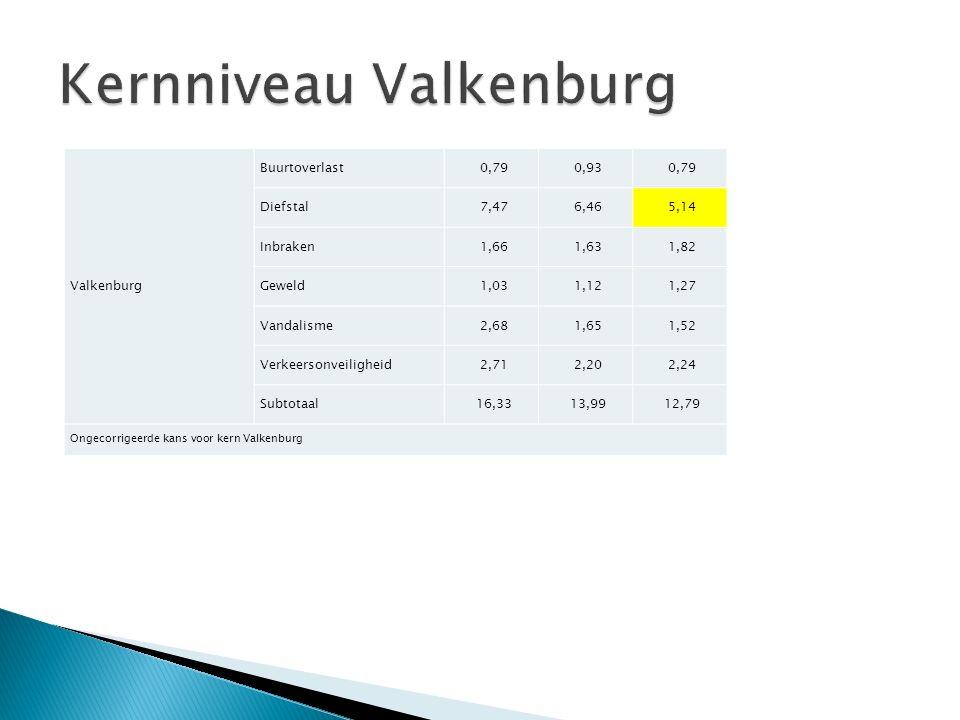 Valkenburg Buurtoverlast0,790,930,79 Diefstal7,476,465,14 Inbraken1,661,631,82 Geweld1,031,121,27 Vandalisme2,681,651,52 Verkeersonveiligheid2,712,202,24 Subtotaal16,3313,9912,79 Ongecorrigeerde kans voor kern Valkenburg