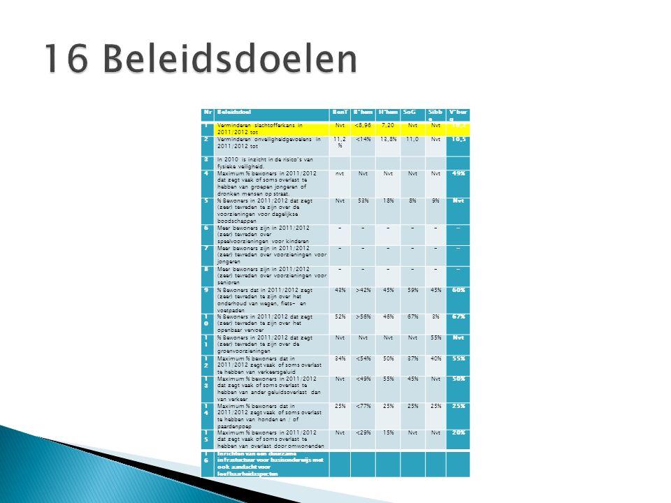  Dalende tendens  2008: 2.926 incidenten  2012: 2.587 incidenten ◦ Valkenburg: 1.343 incidenten ◦ Broekhem: 456 incidenten ◦ Berg en Terblijt: 325 incidenten ◦ Houthem: 233 incidenten ◦ Schin op Geul: 118 incidenten ◦ Sibbe: 75 incidenten