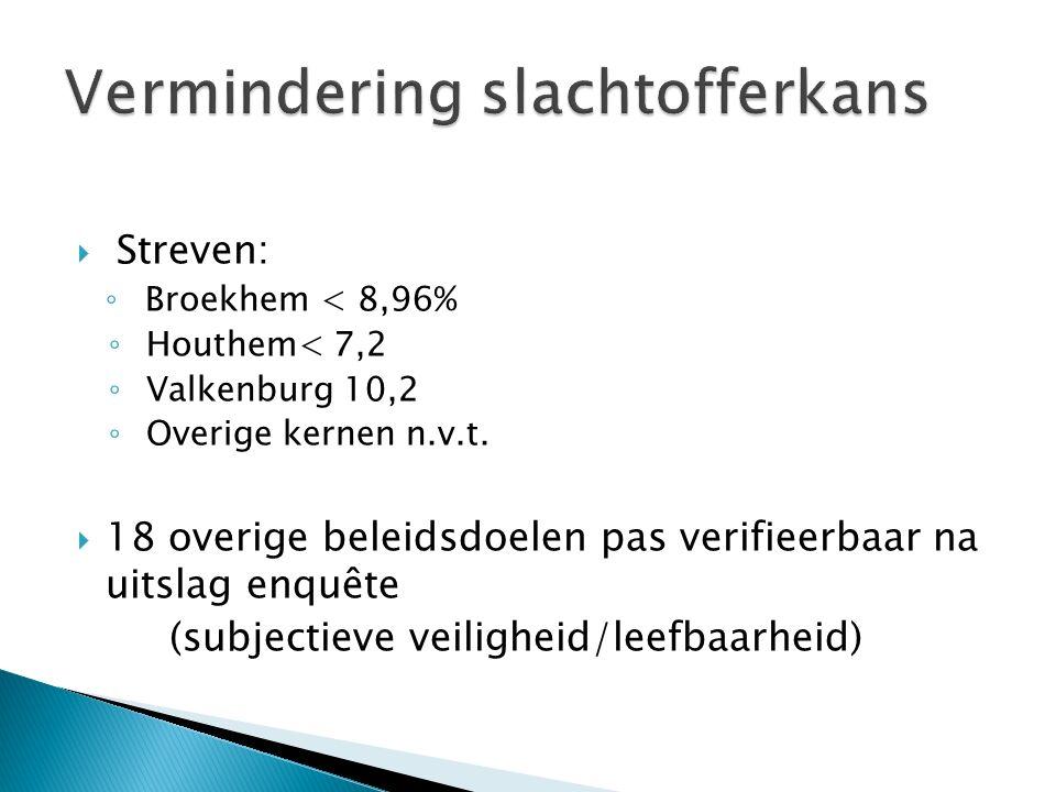  Streven: ◦ Broekhem < 8,96% ◦ Houthem< 7,2 ◦ Valkenburg 10,2 ◦ Overige kernen n.v.t.