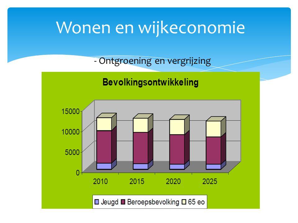 Wonen en wijkeconomie - Ontgroening en vergrijzing