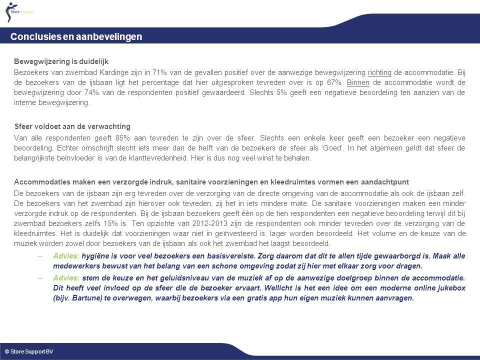 P.4 © Store Support BV XXxXXx Conclusies en aanbevelingen © Store Support BV Bewegwijzering is duidelijk Bezoekers van zwembad Kardinge zijn in 71% van de gevallen positief over de aanwezige bewegwijzering richting de accommodatie.