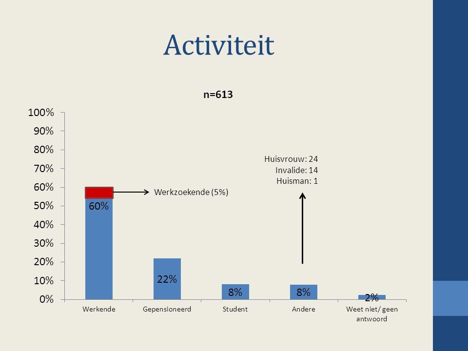 Activiteit Huisvrouw: 24 Invalide: 14 Huisman: 1 Werkzoekende (5%)