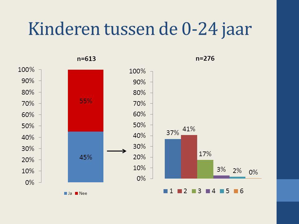 Kinderen tussen de 0-24 jaar n=276