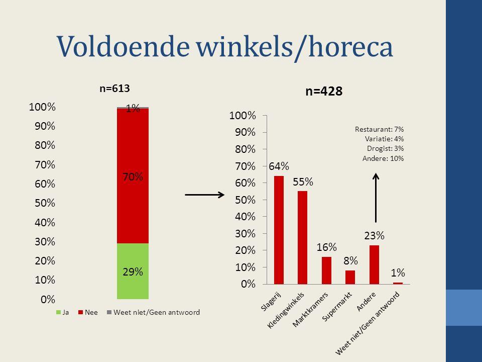 Voldoende winkels/horeca Restaurant: 7% Variatie: 4% Drogist: 3% Andere: 10%