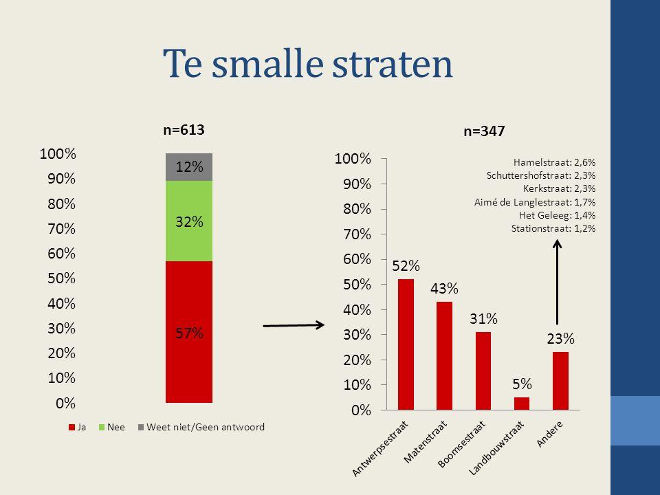Te smalle straten Hamelstraat: 2,6% Schuttershofstraat: 2,3% Kerkstraat: 2,3% Aimé de Langlestraat: 1,7% Het Geleeg: 1,4% Stationstraat: 1,2%