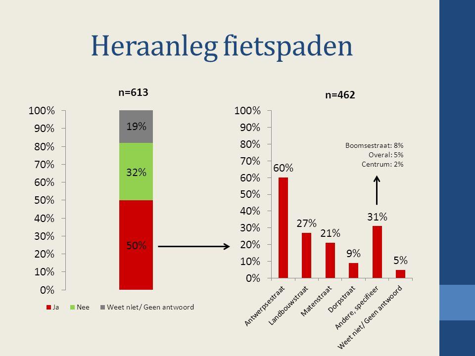 Heraanleg fietspaden Boomsestraat: 8% Overal: 5% Centrum: 2%