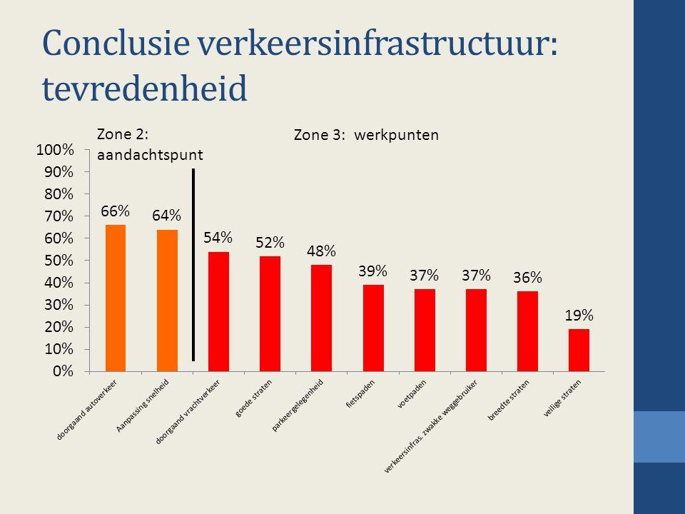 Conclusie verkeersinfrastructuur: tevredenheid Zone 2: aandachtspunt