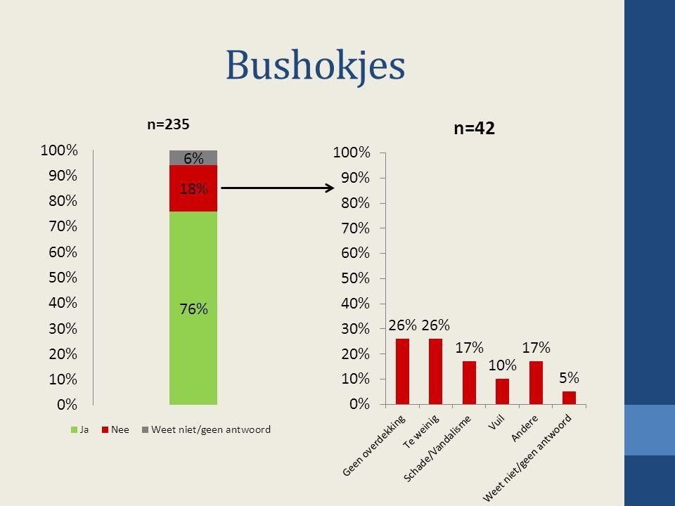 Bushokjes