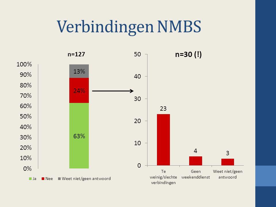 Verbindingen NMBS