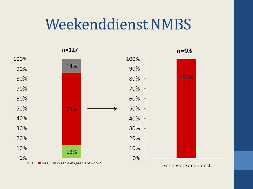 Weekenddienst NMBS