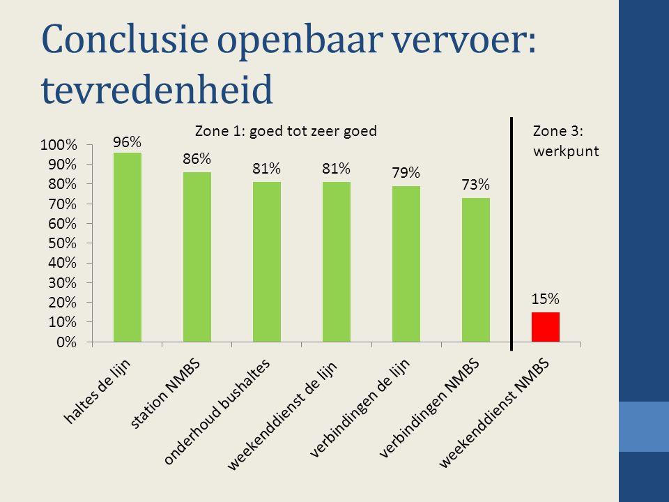 Conclusie openbaar vervoer: tevredenheid Zone 1: goed tot zeer goedZone 3: werkpunt