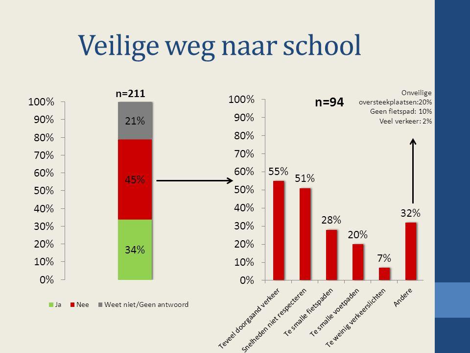 Veilige weg naar school Onveilige oversteekplaatsen:20% Geen fietspad: 10% Veel verkeer: 2%