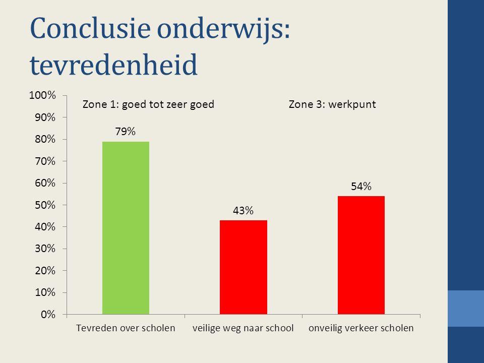Conclusie onderwijs: tevredenheid Zone 1: goed tot zeer goedZone 3: werkpunt