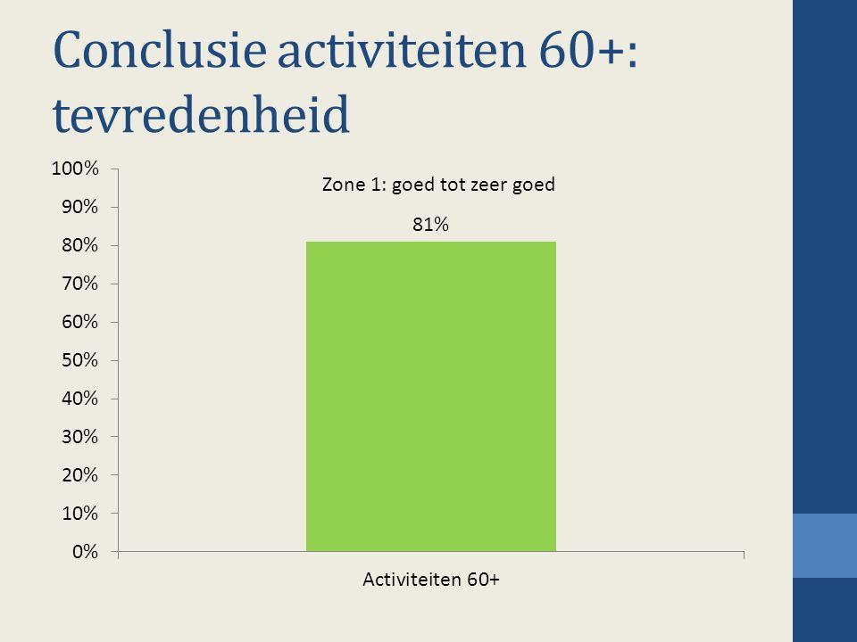 Conclusie activiteiten 60+: tevredenheid Zone 1: goed tot zeer goed