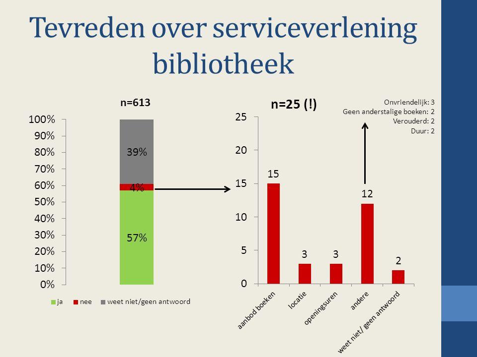 Tevreden over serviceverlening bibliotheek Onvriendelijk: 3 Geen anderstalige boeken: 2 Verouderd: 2 Duur: 2