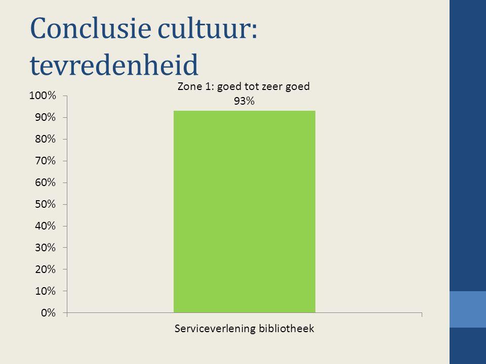 Conclusie cultuur: tevredenheid Zone 1: goed tot zeer goed