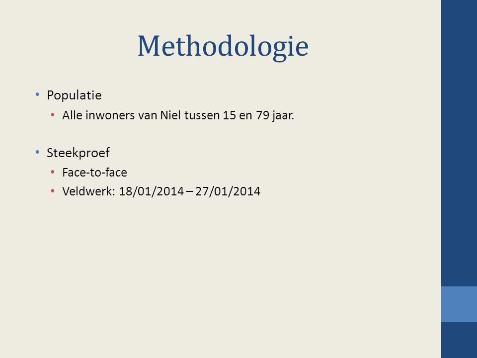 Methodologie Populatie Alle inwoners van Niel tussen 15 en 79 jaar. Steekproef Face-to-face Veldwerk: 18/01/2014 – 27/01/2014