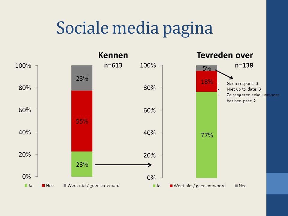 Sociale media pagina -Geen respons: 3 -Niet up to date: 3 -Ze reageren enkel wanneer het hen past: 2