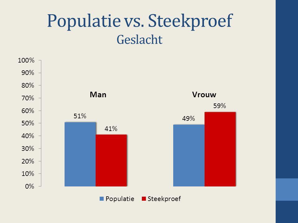 Populatie vs. Steekproef Geslacht Man
