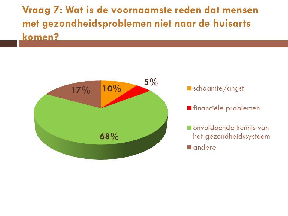 Vraag 7: Wat is de voornaamste reden dat mensen met gezondheidsproblemen niet naar de huisarts komen?