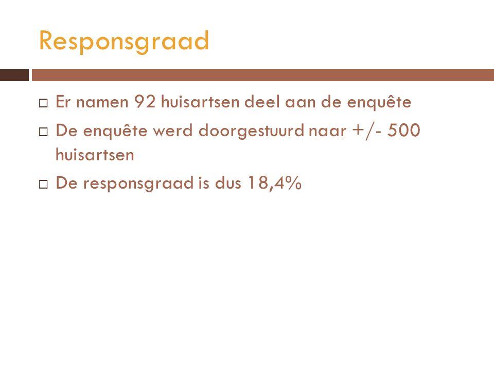 Responsgraad  Er namen 92 huisartsen deel aan de enquête  De enquête werd doorgestuurd naar +/- 500 huisartsen  De responsgraad is dus 18,4%