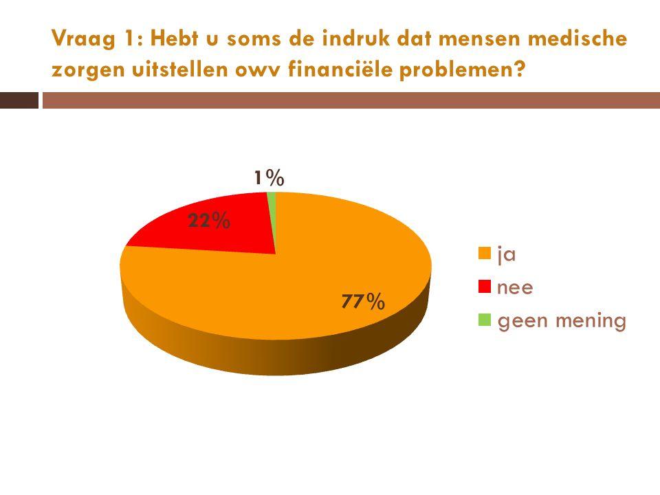 Vraag 1: Hebt u soms de indruk dat mensen medische zorgen uitstellen owv financiële problemen?