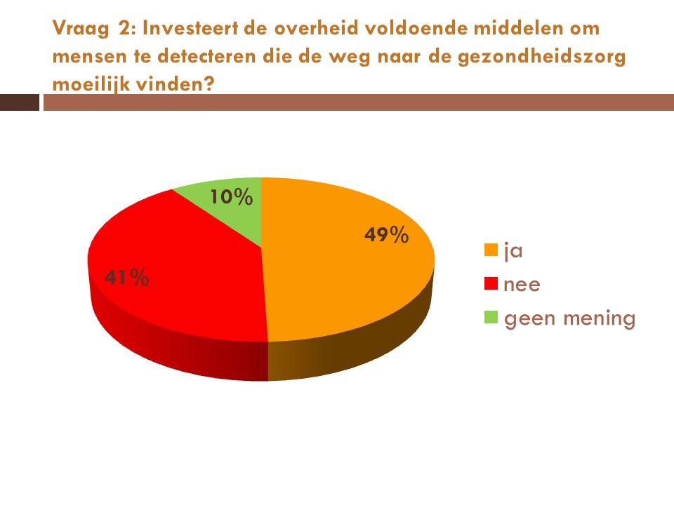 Vraag 2: Investeert de overheid voldoende middelen om mensen te detecteren die de weg naar de gezondheidszorg moeilijk vinden?