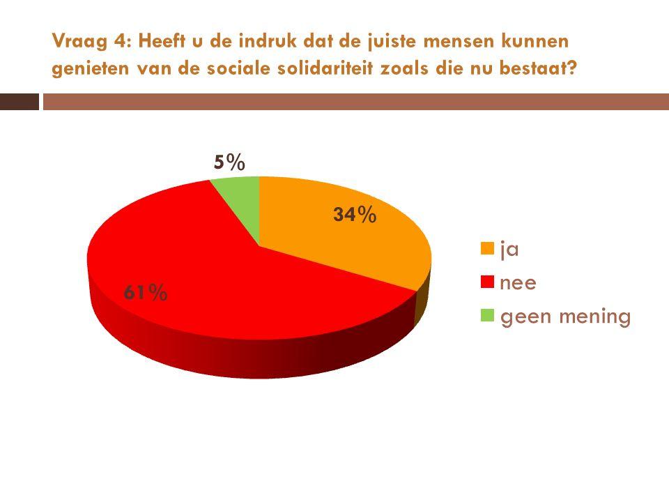 Vraag 4: Heeft u de indruk dat de juiste mensen kunnen genieten van de sociale solidariteit zoals die nu bestaat?