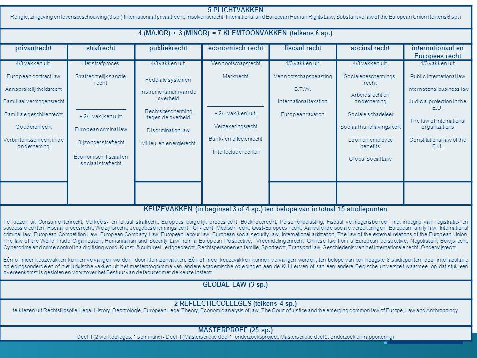 5 PLICHTVAKKEN Religie, zingeving en levensbeschouwing (3 sp.) Internationaal privaatrecht, Insolventierecht, International and European Human Rights Law, Substantive law of the European Union (telkens 6 sp.) 4 (MAJOR) + 3 (MINOR) = 7 KLEMTOONVAKKEN (telkens 6 sp.) privaatrechtstrafrechtpubliekrechteconomisch rechtfiscaal rechtsociaal rechtinternationaal en Europees recht 4/3 vakken uit: European contract law Aansprakelijkheidsrecht Familiaal vermogensrecht Familiale geschillenrecht Goederenrecht Verbintenissenrecht in de onderneming Het strafproces Strafrechtelijk sanctie recht _________________ + 2/1 vak(ken) uit: European criminal law Bijzonder strafrecht Economisch, fiscaal en sociaal strafrecht 4/3 vakken uit: Federale systemen Instrumentarium van de overheid Rechtsbescherming tegen de overheid Discrimination law Milieu ‑ en energierecht Vennootschapsrecht Marktrecht ___________________ + 2/1 vak(ken) uit: Verzekeringsrecht Bank ‑ en effectenrecht Intellectuele rechten 4/3 vakken uit: Vennootschapsbelasting B.T.W.