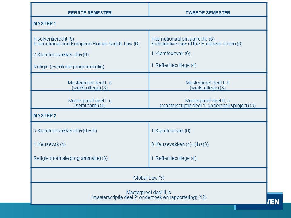 EERSTE SEMESTERTWEEDE SEMESTER MASTER 1 Insolventierecht (6) International and European Human Rights Law (6) 2 Klemtoonvakken (6)+(6) Religie (eventue