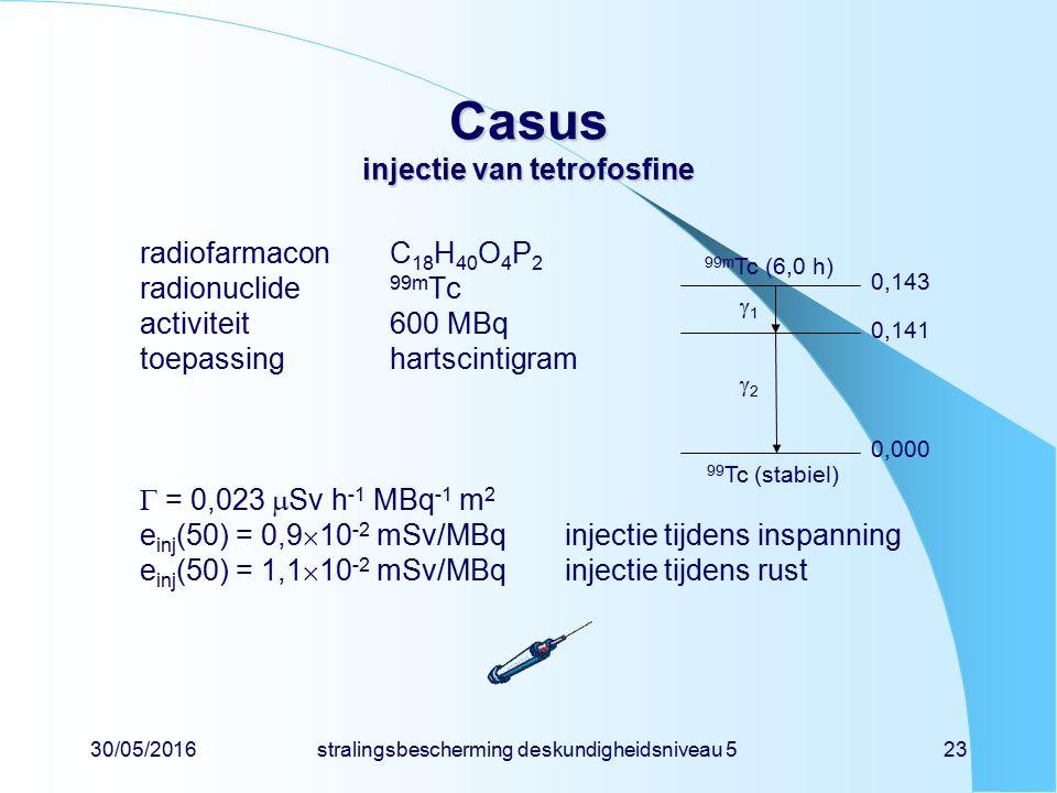 30/05/2016stralingsbescherming deskundigheidsniveau 523 Casus injectie van tetrofosfine radiofarmaconC 18 H 40 O 4 P 2 radionuclide 99m Tc activiteit600 MBq toepassinghartscintigram  = 0,023  Sv h -1 MBq -1 m 2 e inj (50) = 0,9  10 -2 mSv/MBqinjectie tijdens inspanning e inj (50) = 1,1  10 -2 mSv/MBqinjectie tijdens rust 99m Tc (6,0 h) 99 Tc (stabiel) 0,000 0,141 0,143 22 11