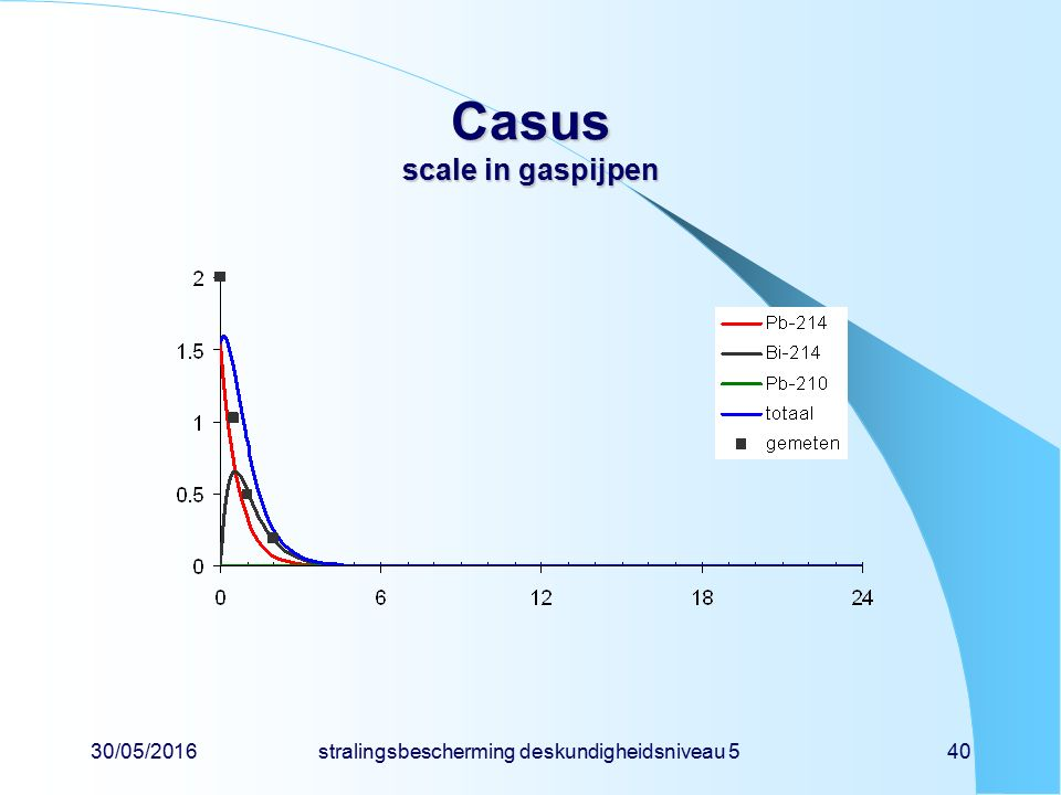 30/05/2016stralingsbescherming deskundigheidsniveau 540 Casus scale in gaspijpen