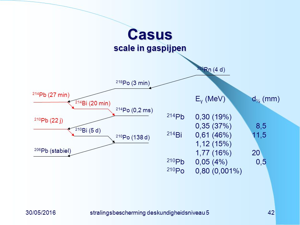 30/05/2016stralingsbescherming deskundigheidsniveau 542 Casus scale in gaspijpen E γ (MeV) d ½ (mm) 214 Pb0,30 (19%) 0,35 (37%) 8,5 214 Bi0,61 (46%)11,5 1,12 (15%) 1,77 (16%)20 210 Pb0,05 (4%) 0,5 210 Po0,80 (0,001%) 214 Pb (27 min) 210 Pb (22 j) 206 Pb (stabiel) 222 Rn (4 d) 218 Po (3 min) 214 Bi (20 min) 214 Po (0,2 ms) 210 Bi (5 d) 210 Po (138 d)
