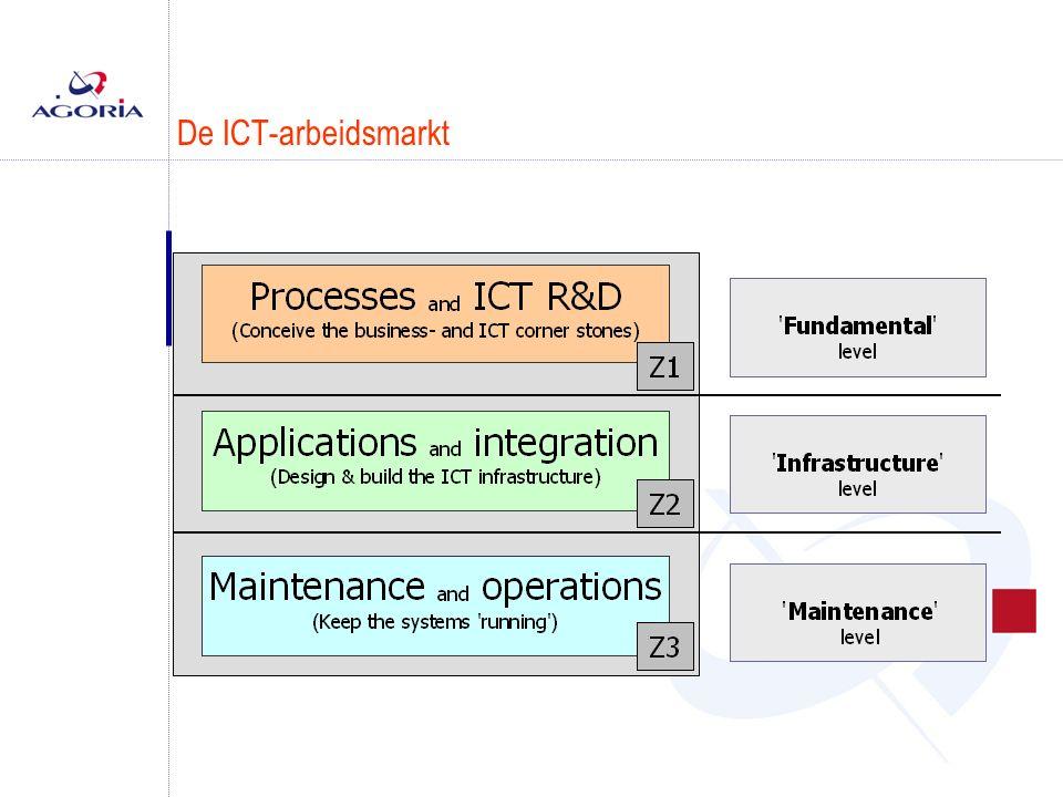 De ICT-arbeidsmarkt