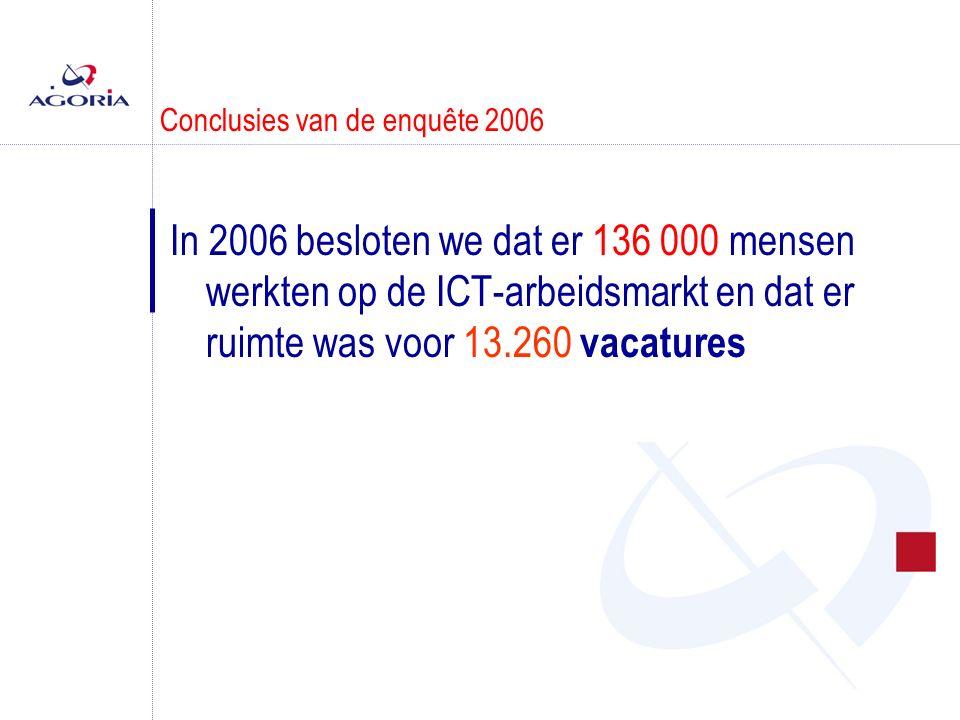 Conclusies van de enquête 2006 In 2006 besloten we dat er 136 000 mensen werkten op de ICT-arbeidsmarkt en dat er ruimte was voor 13.260 vacatures
