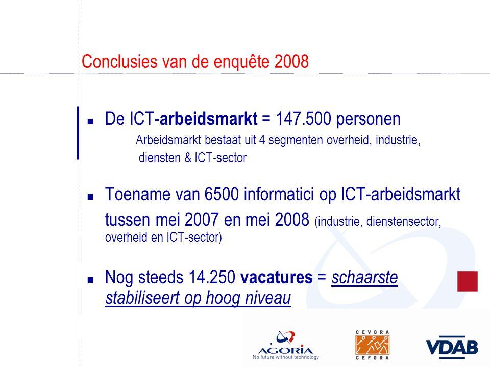 Conclusies van de enquête 2008 n De ICT- arbeidsmarkt = 147.500 personen Arbeidsmarkt bestaat uit 4 segmenten overheid, industrie, diensten & ICT-sector n Toename van 6500 informatici op ICT-arbeidsmarkt tussen mei 2007 en mei 2008 (industrie, dienstensector, overheid en ICT-sector) n Nog steeds 14.250 vacatures = schaarste stabiliseert op hoog niveau