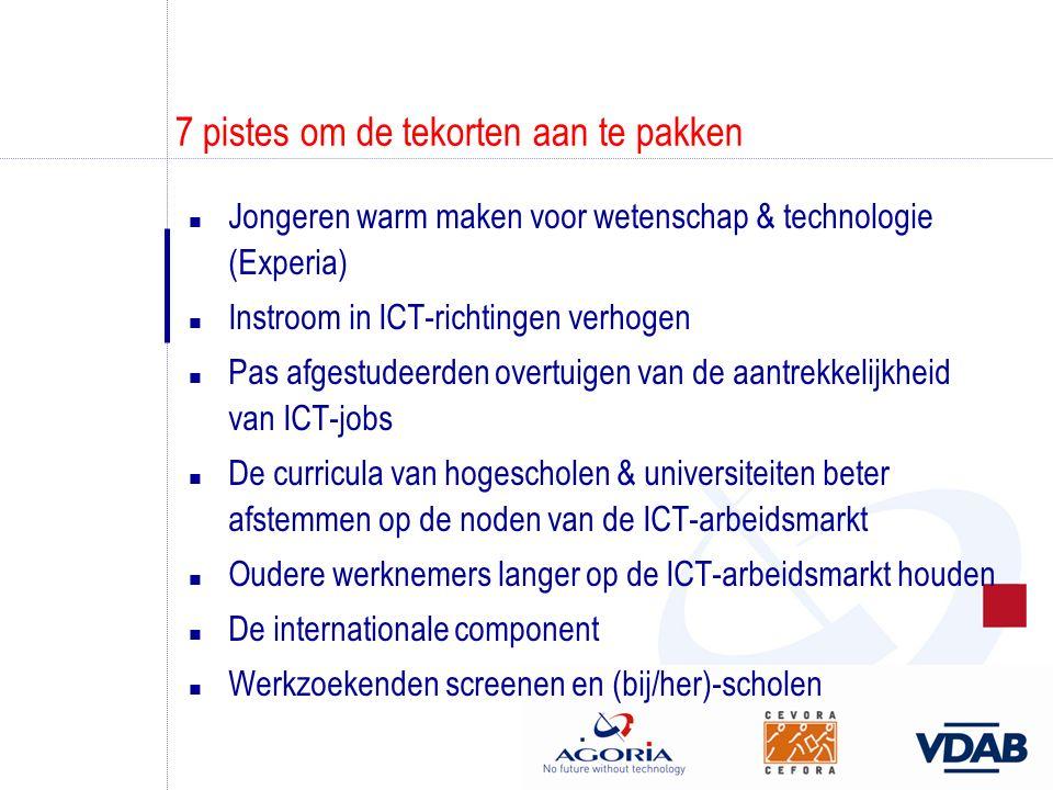 7 pistes om de tekorten aan te pakken n Jongeren warm maken voor wetenschap & technologie (Experia) n Instroom in ICT-richtingen verhogen n Pas afgestudeerden overtuigen van de aantrekkelijkheid van ICT-jobs n De curricula van hogescholen & universiteiten beter afstemmen op de noden van de ICT-arbeidsmarkt n Oudere werknemers langer op de ICT-arbeidsmarkt houden n De internationale component n Werkzoekenden screenen en (bij/her)-scholen