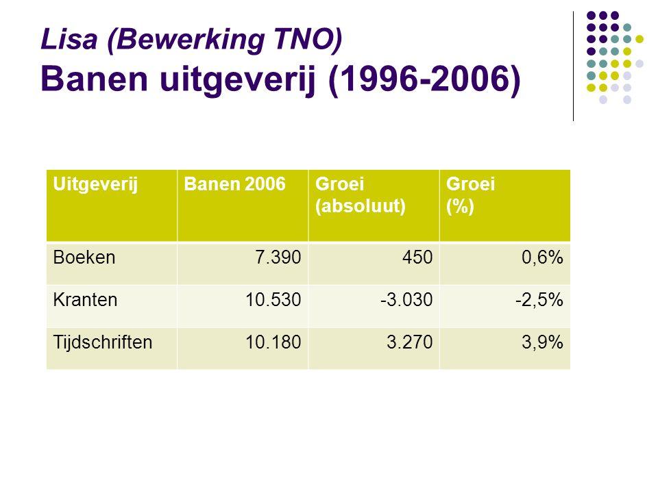 UitgeverijBanen 2006Groei (absoluut) Groei (%) Boeken7.3904500,6% Kranten10.530-3.030-2,5% Tijdschriften10.1803.2703,9% Lisa (Bewerking TNO) Banen uitgeverij (1996-2006)
