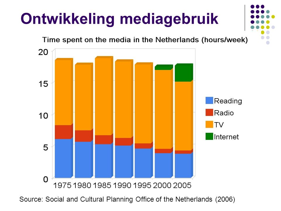 Source: Social and Cultural Planning Office of the Netherlands (2006) Ontwikkeling mediagebruik