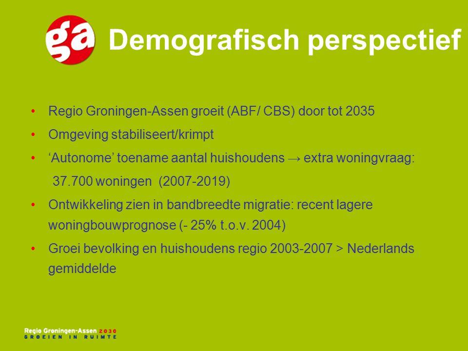 Demografisch perspectief Regio Groningen-Assen groeit (ABF/ CBS) door tot 2035 Omgeving stabiliseert/krimpt 'Autonome' toename aantal huishoudens → extra woningvraag: 37.700 woningen (2007-2019) Ontwikkeling zien in bandbreedte migratie: recent lagere woningbouwprognose (- 25% t.o.v.