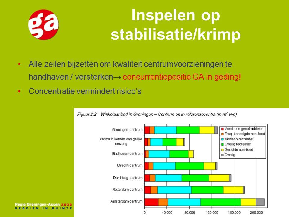 Inspelen op stabilisatie/krimp Alle zeilen bijzetten om kwaliteit centrumvoorzieningen te handhaven / versterken→ concurrentiepositie GA in geding.