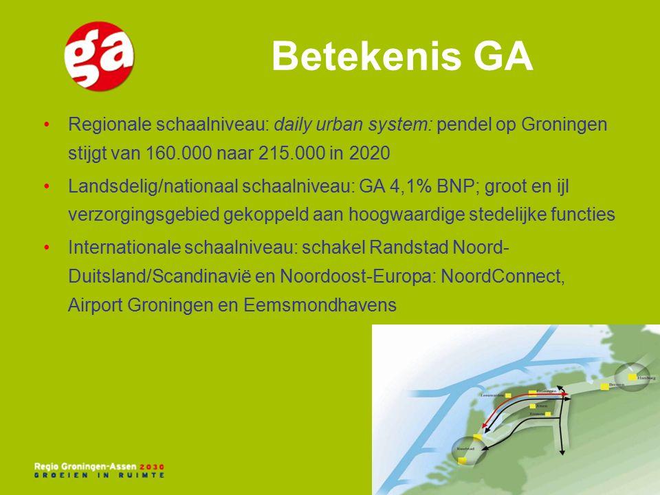 Betekenis GA Regionale schaalniveau: daily urban system: pendel op Groningen stijgt van 160.000 naar 215.000 in 2020 Landsdelig/nationaal schaalniveau: GA 4,1% BNP; groot en ijl verzorgingsgebied gekoppeld aan hoogwaardige stedelijke functies Internationale schaalniveau: schakel Randstad Noord- Duitsland/Scandinavië en Noordoost-Europa: NoordConnect, Airport Groningen en Eemsmondhavens