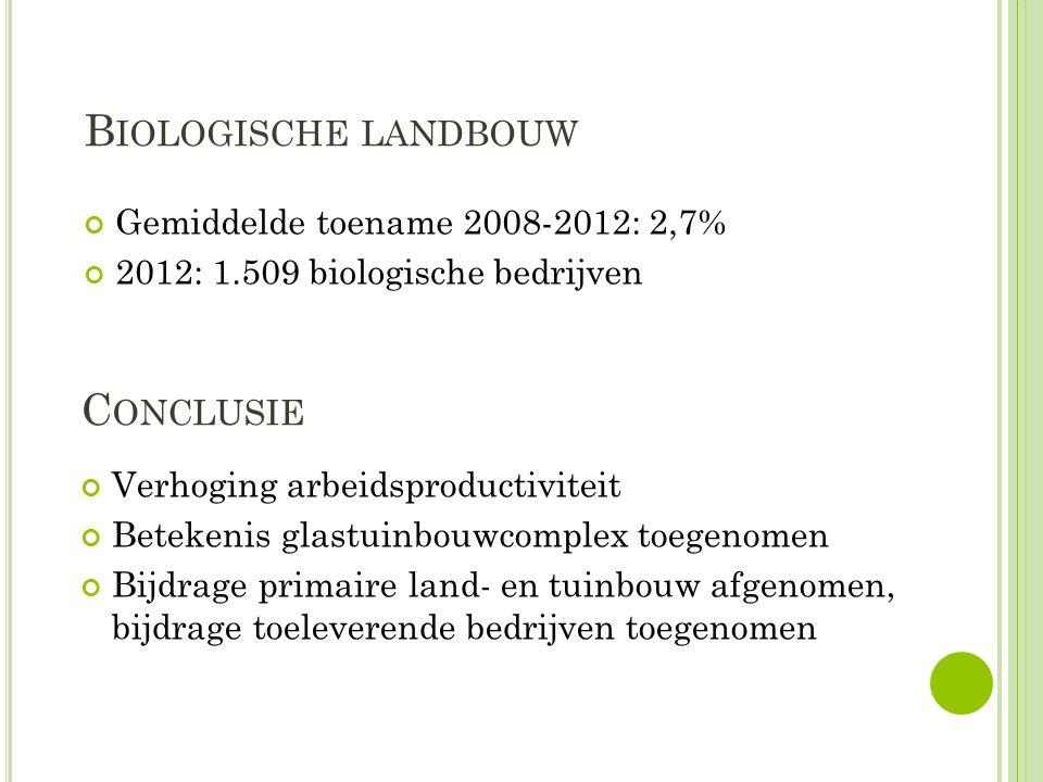 B IOLOGISCHE LANDBOUW Gemiddelde toename 2008-2012: 2,7% 2012: 1.509 biologische bedrijven C ONCLUSIE Verhoging arbeidsproductiviteit Betekenis glastu