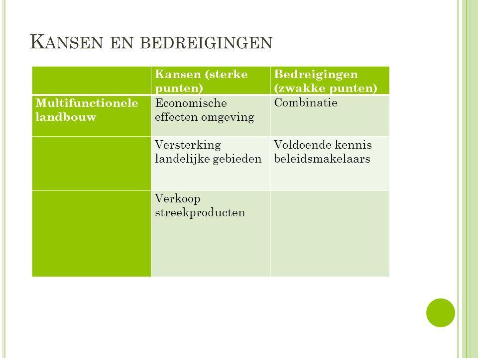 K ANSEN EN BEDREIGINGEN Kansen (sterke punten) Bedreigingen (zwakke punten) Multifunctionele landbouw Economische effecten omgeving Combinatie Versterking landelijke gebieden Voldoende kennis beleidsmakelaars Verkoop streekproducten