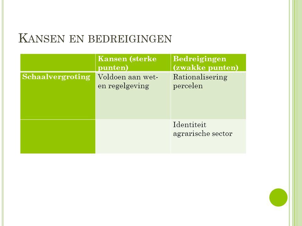 K ANSEN EN BEDREIGINGEN Kansen (sterke punten) Bedreigingen (zwakke punten) Schaalvergroting Voldoen aan wet- en regelgeving Rationalisering percelen Identiteit agrarische sector